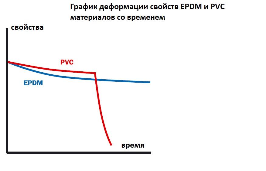 сравнение EPDM мембраны для водоема